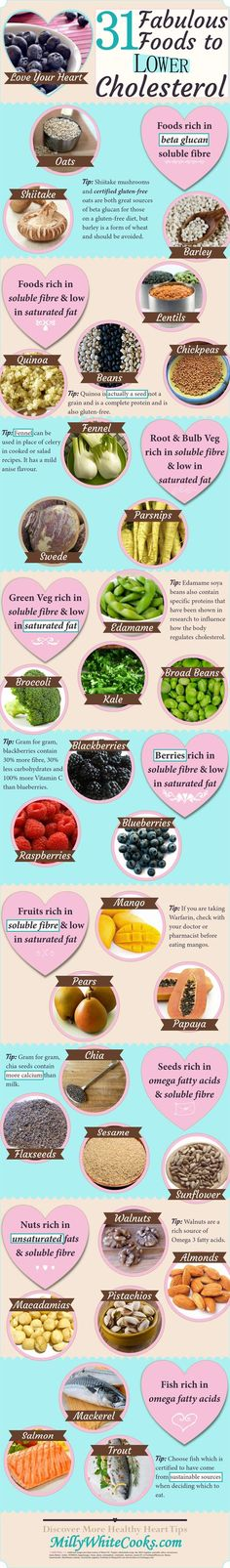 31 Fabulous Foods To Lower Cholesterol #Infographic can actively help to lower #cholesterol levels, including rich sources of beta glucan soluble fibre, omega fatty acids, unsaturated fats and foods low in saturated fat. #HeartHealth #LowFat read more @ http://www.millywhitecooks.com/2015/06/31-fabulous-foods-to-lower-cholesterol.html