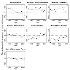 Voting behavior by occupation over time: statistics indicate the republican versus democrat gap (http://www.economist.com/blogs/democracyinamerica/2011/10/partisan-mind)