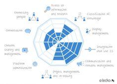 radar chart UI - Google Search