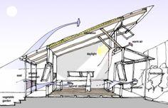 clerestory - passive design element