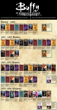 A timeline that includes all the various Buffy-verse media in one overwhelming place.