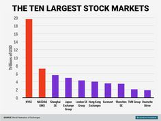 We have the two largest stock exchanges in the world.