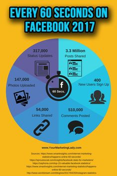 Facebook continues to dominate the world of social media with more active users than any other social network. Have you ever wondered what exactly happens every 60 seconds on Facebook?  If not, you may want to take a look, especially if you use or are considering using Facebook marketing for your business. #socialmedia #socialmediatips #facebook #facebookmarketing #socialmediamarketing via @urmarketinglady