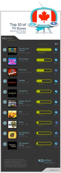 Top 10 most popular social TV shows in Canada december  2012 YAY glee made it on the list