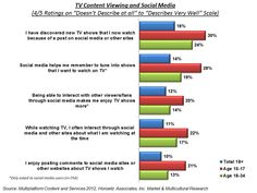 Social Media drives younger viewers to TV! If you want these viewers ENGAGE them first in SM and give them a REASON to come to view.