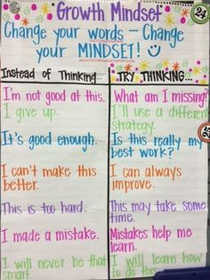Change your words.change your mindset. From the Principal: Growth Mindset Is Making a Difference at Munford Elementary Future Classroom, School Classroom, Classroom Ideas, Red Classroom, 2nd Grade Classroom, Messages Matinaux, Positive Messages, Classroom Organization, Classroom Management