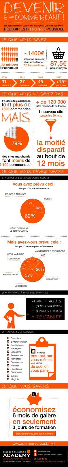 20 Idees De E Commerce E Commerce Infographie Commerce