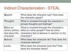 indirect characterization