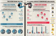 A View From The Top: A Global Look At Tomorrow's Big Issues Think Central, Insurance Business, Insurance Broker, Online Business, Infographic, Investing, Marketing, Big, Infographics