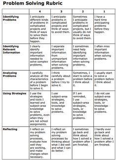 Awesome Problem-Solving Rubric for Teachers ~ Educational Technology and Mobile Learning test taking strategy Problem Based Learning, Project Based Learning, Thinking Skills, Critical Thinking, Education Quotes For Teachers, Math Education, Primary Education, Teacher Quotes, Math Problem Solving