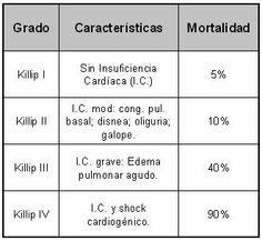 clasificación de forrester insuficiencia cardiaca - Buscar con Google