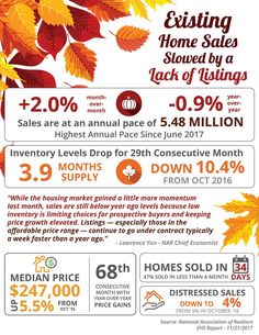 Existing Home Sales Slowed by a Lack of Listings [INFOGRAPHIC] Seller's market this is your chance to get top dollar for your home or condo. Give me Rick Giese a call at and I can give you an idea how much your property can sell for in today's market. Real Estate Articles, Real Estate Information, Real Estate Tips, Selling Real Estate, Home Ownership, House Prices, Real Estate Marketing, Home Buying, Things To Sell