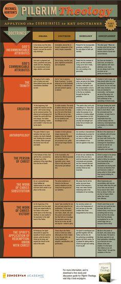 pilgrim-theology-infographic.jpg (1026×2400)