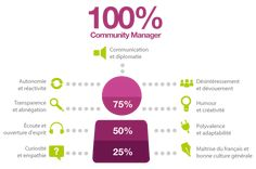 Community Manager training - Click image to view Marketing, Communication, Community Manager, How To Speak French, Advertising Design, Ecommerce, Social Media, Trust, Creativity
