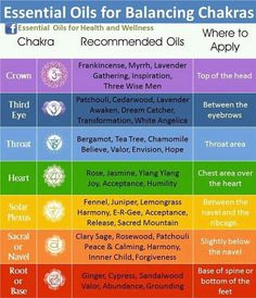 Essential  oils to balance the body's energy points or chakras