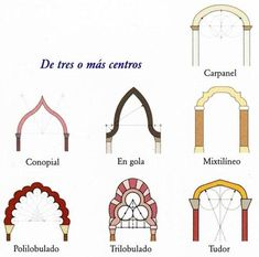 Tipos de Arcos Arquitectonicos de tres o mas centros. Renaissance Architecture, Islamic Architecture, Gothic Architecture, Historical Architecture, Islamic Art Pattern, Pattern Art, Aesthetic Writing, House Front Design, Jewish Art