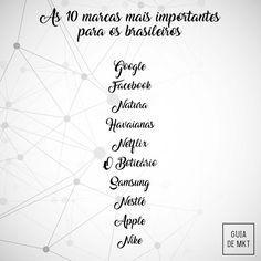 Confira quais são as 10 marcas mais importantes para os brasileiros de acordo com um estudo da agência Ogilvy Brasil.   Os principais atributos levados em conta foram: confiança, imagem, empoderamento, fazer e tradição.  #Marketing #Branding #Brand #Marcas #Business #Publicidade