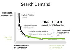 Answers to Your Top 7 Questions About the State of SEO in 2012