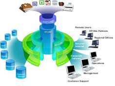 Data repository is a somewhat general term used to refer to a destination designated for data storage. However, many IT experts use the term more specifically to refer to a particular kind of setup within an overall IT structure, such as a group of databases, where an enterprise or organization has chosen to keep various kinds of data.