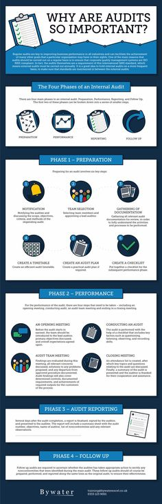 The Importance of Auditing Explained (Infographic) - Business Management - Ideas of Business Management - The Importance of Auditing Explained (Infographic) Cpa Accounting, Accounting And Finance, Machine Learning Deep Learning, Internal Audit, Team Building Exercises, Disruptive Technology, Financial Analysis, Emotional Intelligence, Business Management