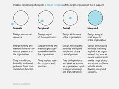 Junginger Model: Possible relationships between a design function and the larger organization that it supports.