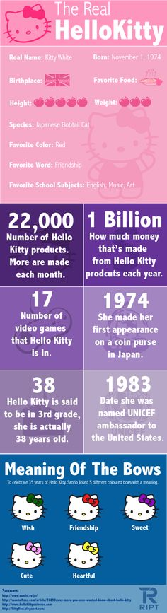 The Real Hello Kitty Infographic: Hello Kitty is a fictional character produced by the Japanese company Sanrio, first designed by Yuko Shimizu.