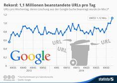 Infografik: Rekord: 1,1 Millionen beanstandete URLs pro Tag  | Statista