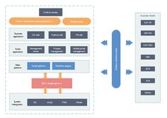 This enterprise architecture diagram shows you how Single Sign On (SSO) projects can be operated and managed. Some important and common business models should be used with the overall process of SSO and different business applications. Technical Architecture, Business Architecture, Library Architecture, Architecture Collage, Architecture Graphics, Futuristic Architecture, Facade Architecture, School Architecture, Application Architecture Diagram