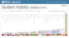 Data visualisation: student mobility in and out of the UK | British Council