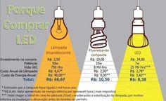 Porque comprar lampâdas LED?
