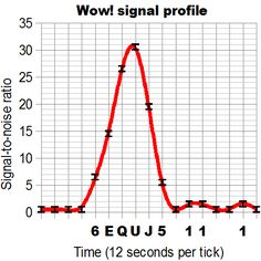 http://upload.wikimedia.org/wikipedia/commons/9/93/Wow_signal_profile.png #SETI #extraterrestrial #wowsignal