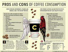 Coffee comsumption