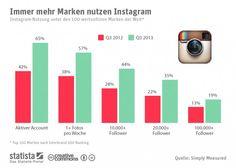 Warum sich Instagram für Unternehmen lohnt