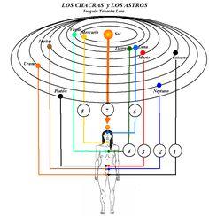 Chakra link to solar system planetary bodies. 7 Chakras Meditation, Kundalini Yoga, Los Astros, Sacred Geometry Symbols, Mudras, Chakra System, Spirit Science, Reiki Energy, Chakra Balancing