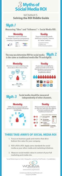 Three Myths of Social Media ROI       Marketers usually discuss measuring the ROI of social media as a nebulous art or, worse, as an impossibility. However, according to Suzanne Fanning, president of the Word of Mouth Marketing Association (WOMMA), Everything can be measured.  To dispel the immeasurability myth and others surrounding social media ROI and shed clarity on the subject, WOMMA created an infographic based on information from WOMMA's recently released guidebook.