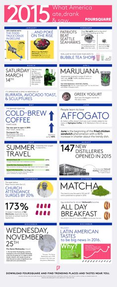 Foursquare has gathered all its data from restaurant goers in 2015 to determine the biggest trends in the food scene. From poké bowls and bubble tea shops to matcha and all-day breakfast, we'd have to agree that many of these finds accurately portray trendy items from American restaurants in 2015. While 2015 was all about Asian flavors and beverages, Foursquare predicts 2016 will be the year of Latin American cuisine, particularly Caribbean, Cuban, and Peruvian. Here's hoping!