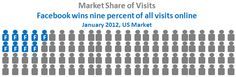 9% of visits online are to Facebook