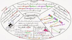 Cours de Mathématiques en Mandala/Carte mentale: Géométrie-Troisième
