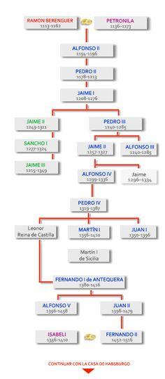 Casa de Aragon/ condes de Barcelona Spain History, European History, Genealogy Chart, Genealogy Research, Jaime I, Royal Family Trees, Barcelona, Family Pictures, Family History