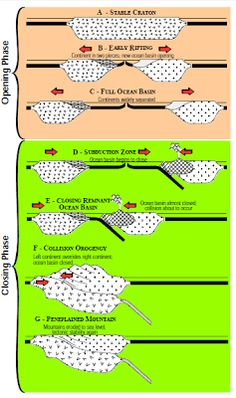 The cyclical opening and closing of ocean basins caused by movement of the Earth's plates. The Wilson cycle begins with a rising plume of magma and the Earth Science Lessons, Earth And Space Science, Earth From Space, Science And Nature, Plate Tectonics, Volcanoes, Theory, Planetary System, Rocks