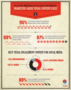 Visual imagery has growing importance in content marketing.