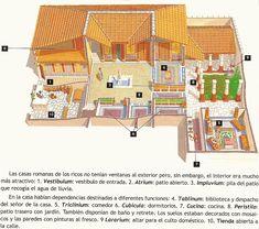 Partes de la casa romana.