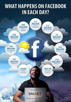 What happens on #Facebook in each day? / #infographic