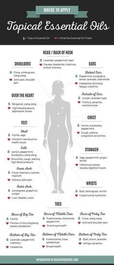 Topical essential oils #Aromatherapy #LavenderEssentialOil #EssentialOils