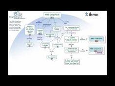 Cómo crear mapas conceptuales con CMapTools - Parte1 - YouTube