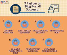 Inbound Marketing: Come Scrivere un Blog Post di Successo http://www.inboundmarketingformazione.it/blog/inbound-marketing-come-scrivere-un-blog-post-di-successo