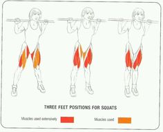 How foot placement affects which muscles are targeted when squatting