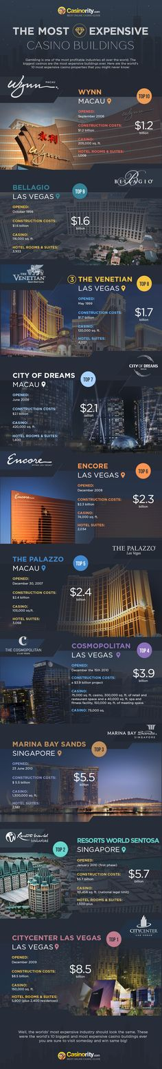 10 Most Expensive Casino Buildings Ever