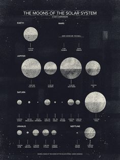 inspiracionalismos:las lunas del sistema solar - or the moons of our solar system Solar System Size, Solar System Art, Solar System Poster, Mars Moons, Bubble Chart, Space And Astronomy, Astronomy Quotes, Astronomy Tattoo, Astronomy Facts