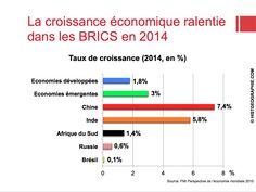 La croissance économique ralentie des BRICS en 2014. Source: © HISTGEOGRAPHIE.COM, d'après FMI Perspective de l'économie mondiale 2015